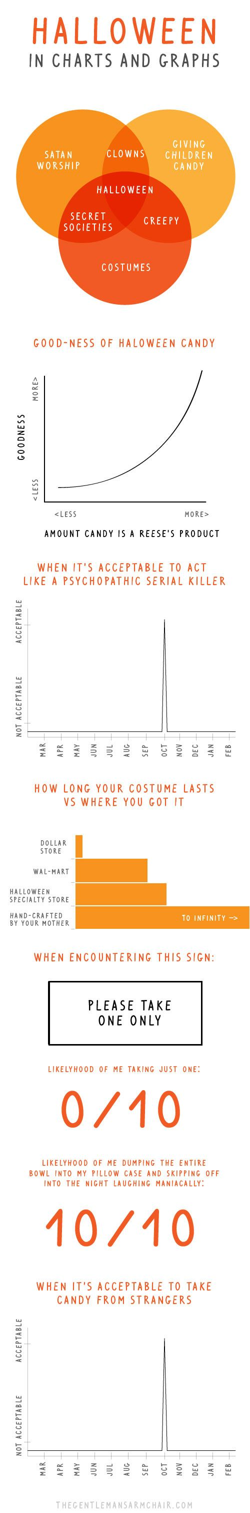 Halloween in charts…
