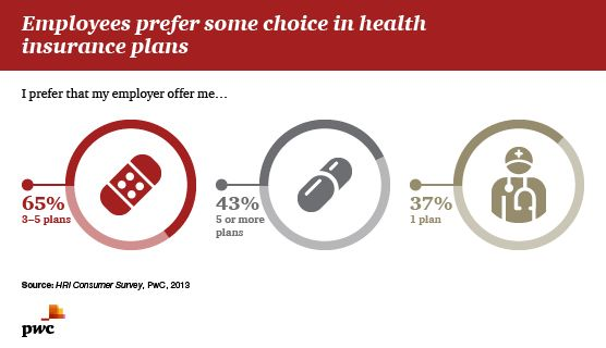 Employees prefer some choice in health insurance plans