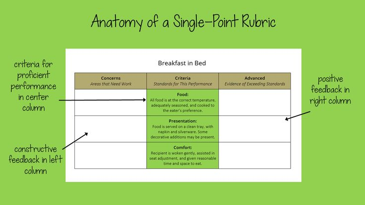 The practice of using single point rubrics is slowly but surely catching on. Try one for yourself and let us see it! [...]