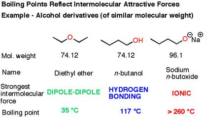 Molecular trends affecting boiling points