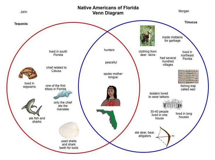 native american tribes map for kids