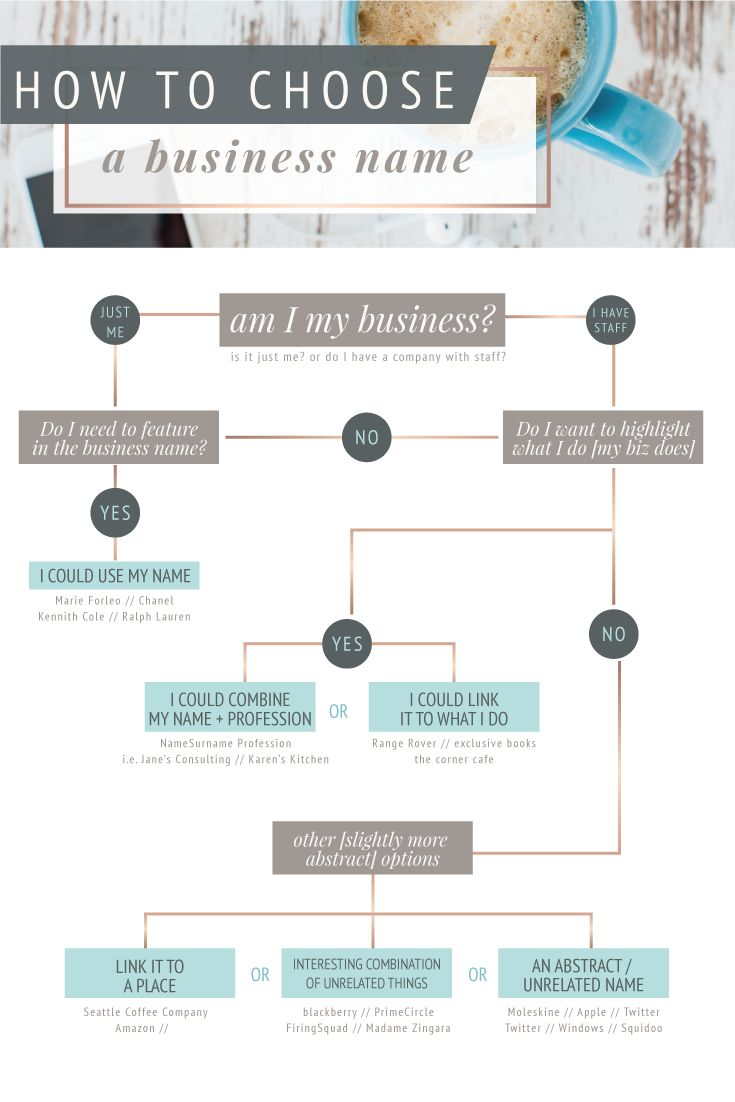 How to easily choose a business name [with guiding infographic] - FreshSage