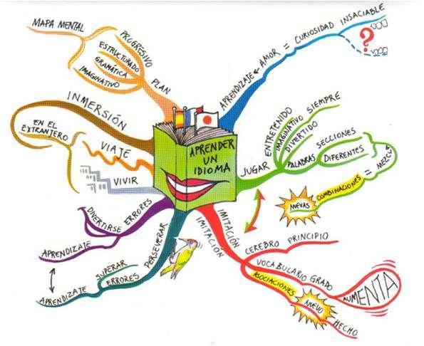 Mapa mental sobre aprendizaje de idiomas