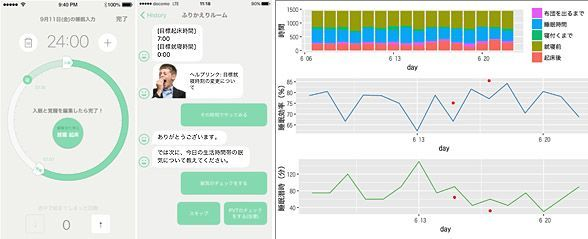 ASCII.jp:NEDO、不眠症治療用スマホアプリの臨床試験を開始   日本における睡眠薬の処方量は先進国の中でも群を抜いて多く、米国の6倍にもあたるという。   個人の認知や行動に働きかけることで病態を改善する「認知行動療法」による治療で、スマホアプリによって就寝/起床時間を記録、スマホのメッセージ機能を用いて相談、アドバイスなどを行なう。