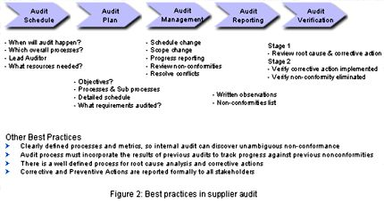 1000 images about supplier management performance for Supplier audit plan template