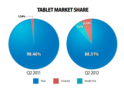 Tablet market share Q22011 versus Q22012