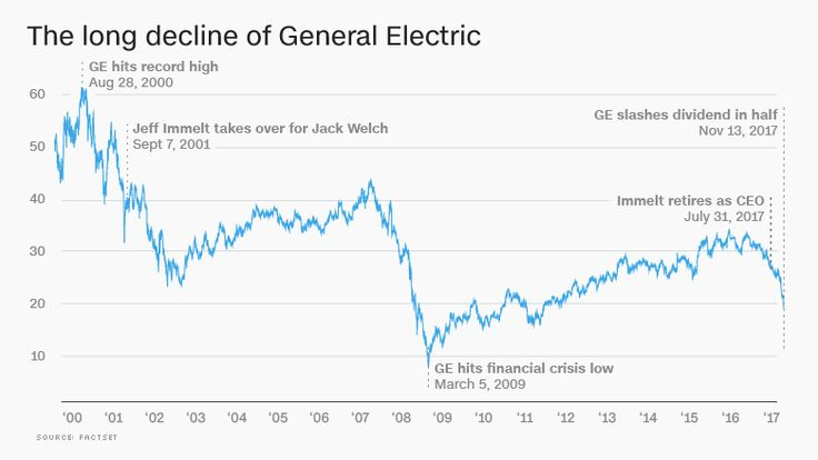 Stock Quote For Ge 42 Best General Electric Images On Pinterest  General Electric