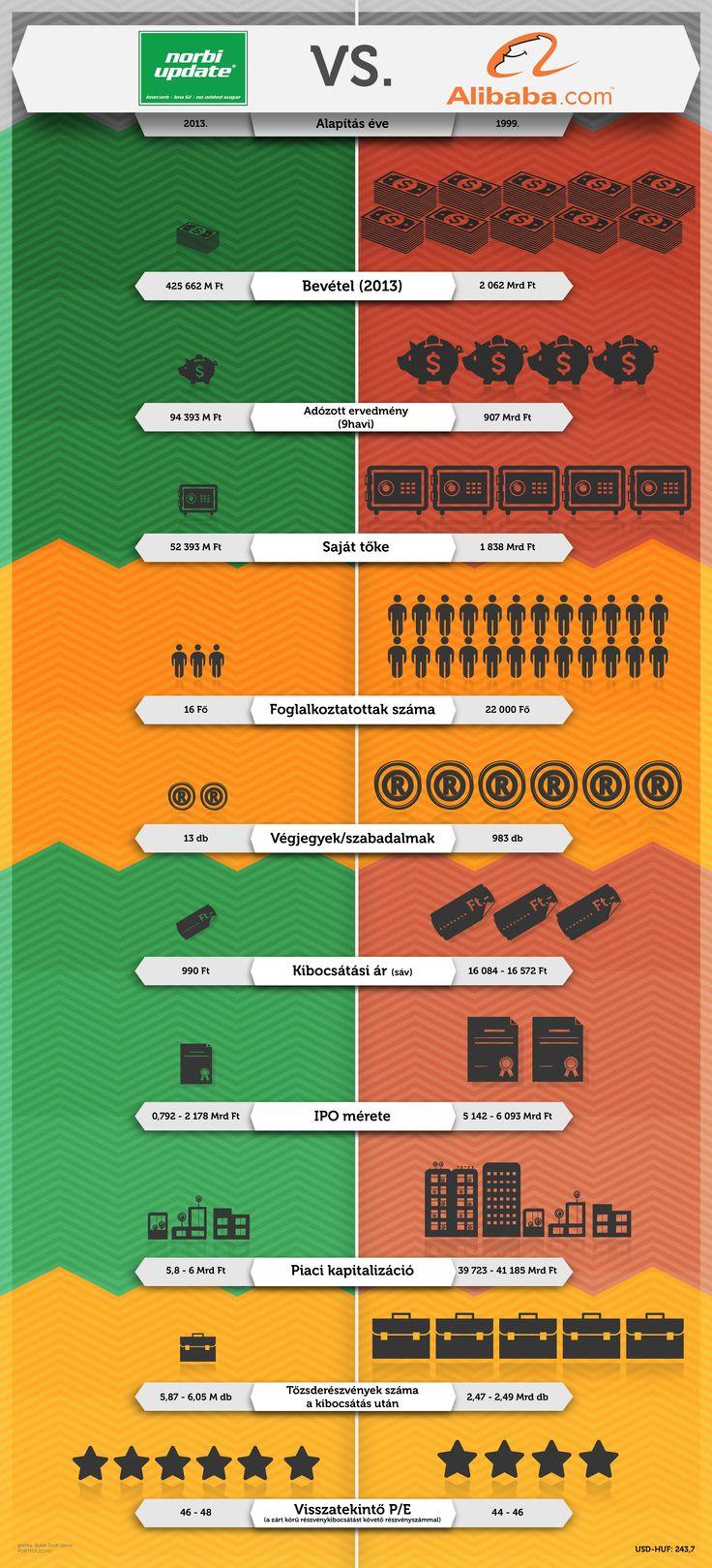 Norbi vs. Alibaba stock infographic