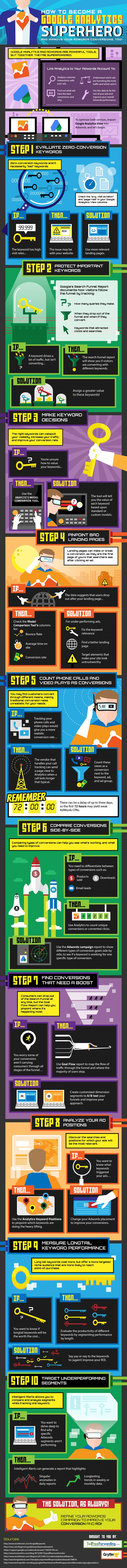 How To Become A #Google #Analytics Superhero and Improve Your #Adwords Conversion, Too #infographic
