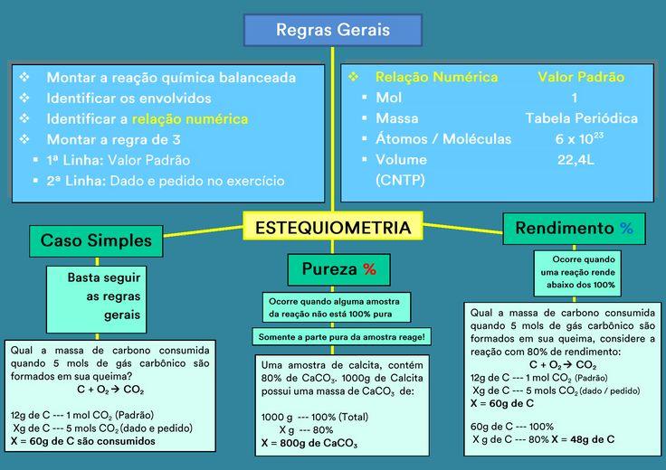 Mapa Mental: Calculo Estequiometrico