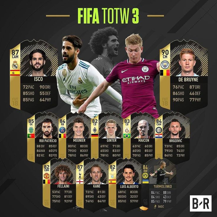 Team of the week Loool !  #fifa #fifa18 #newlook #fifa17 #beautiful #games234  Follow me  Like  Comment    ______________________________ #videogames #games #gamer #tagsforlikes #gaming #instagamer #playinggames #online #photooftheday #onlinegaming #videogameaddict #instagame #instagood #gamestagram #gamergirl #gamin #video #amazing #love #giveaway #team #week