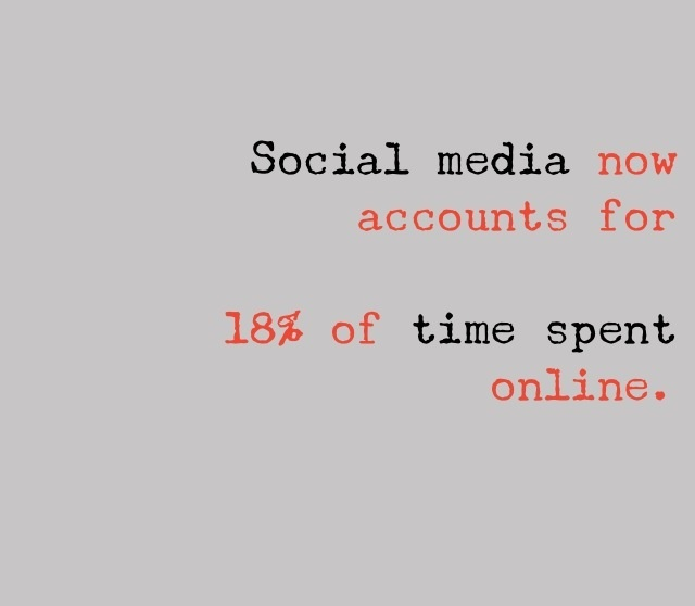 Study shows Americans' social media habits now account for 18 percent of time spent online