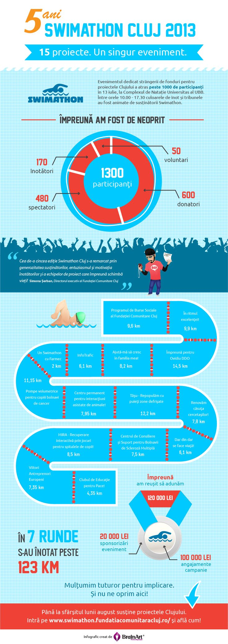 Swimathon infographic report cluj