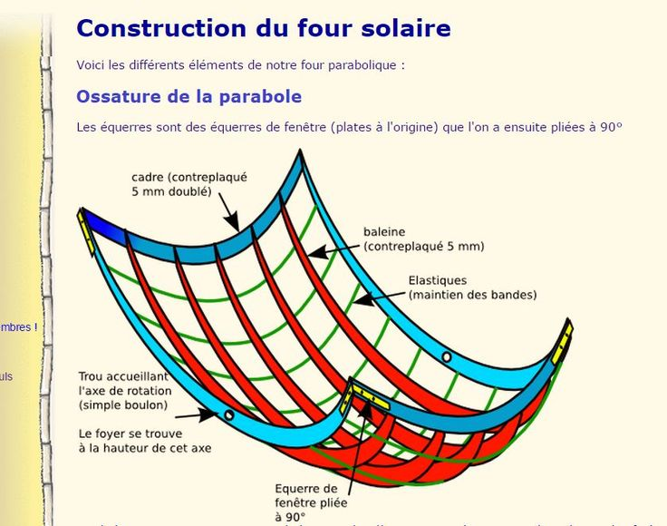 52 best four solaire images on Pinterest Bricolage, Cooking food