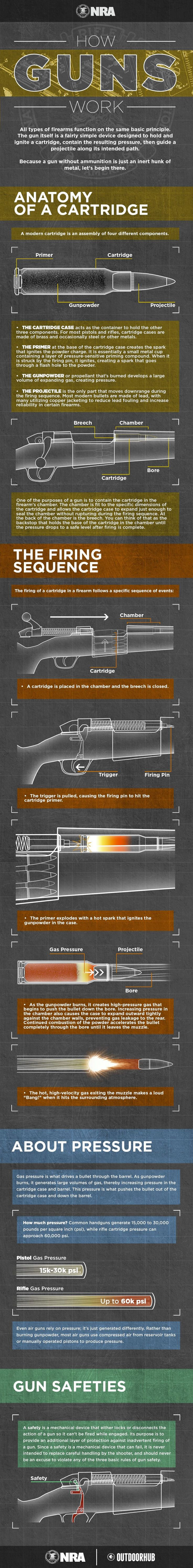 NRA How Guns Work Infographic