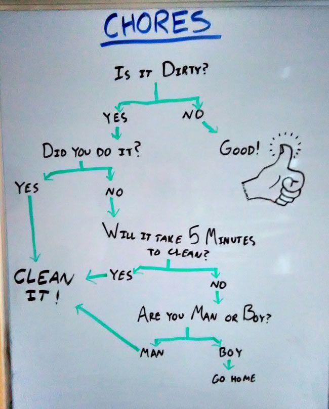 The 25+ best Funny flow charts ideas on Pinterest Work flow - what is a flowchart