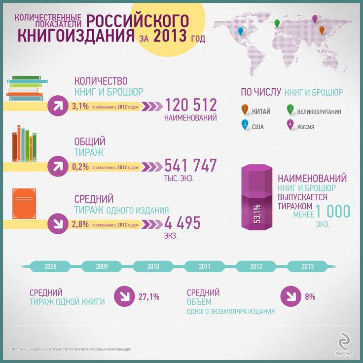 Давайте посмотрим на основные показатели российского книгоиздания за 2013 год. С одной стороны - всё не так плохо, с другой - тиражи продолжают падать.