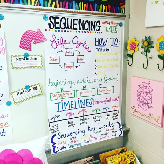In LOVE with this sequencing anchor chart!  Can be used for multiple grade levels.