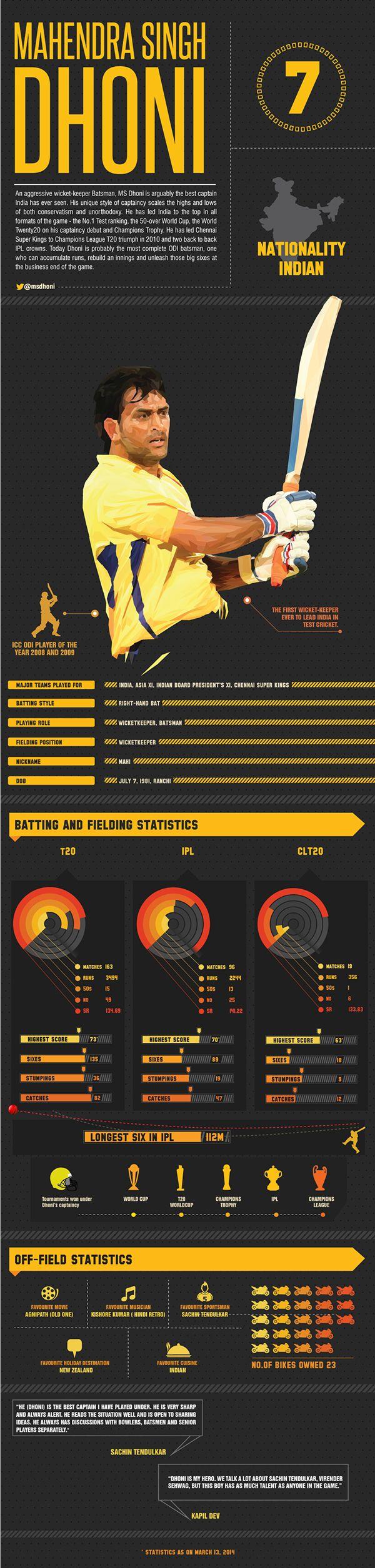 Chennai Super Kings Infographics on Behance
