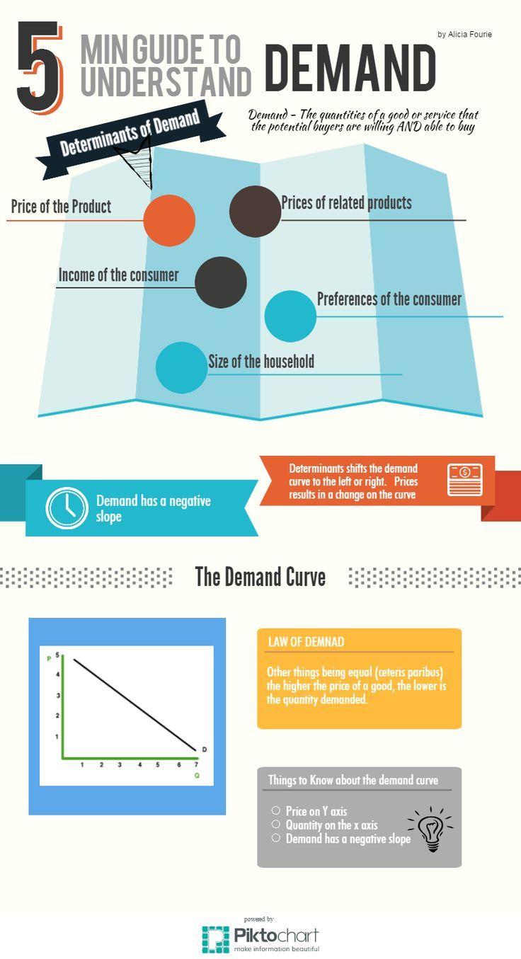Flipping Economics Demand Infographic Teaching Economics Economics Lessons Economics 101