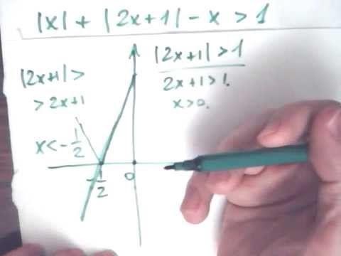 Решение неравенств с модулями по математике 7 11 класс Математика для 11 класса 2015 - занятие 1 (экспресс-подготовка к ЕГЭ часть С) Данный видеоурок поможет пользователям получить представление о теме «Разложение многочленов на множители, сокращение дробей». В ходе занятия все желающие смогут вспомнить определение алгебраических дробей (дробей, в числителе и знаменателе которых содержатся многочлены).