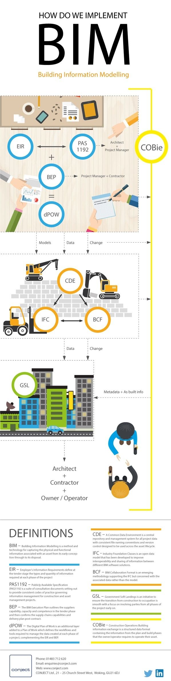 10 BIM Things Infographic