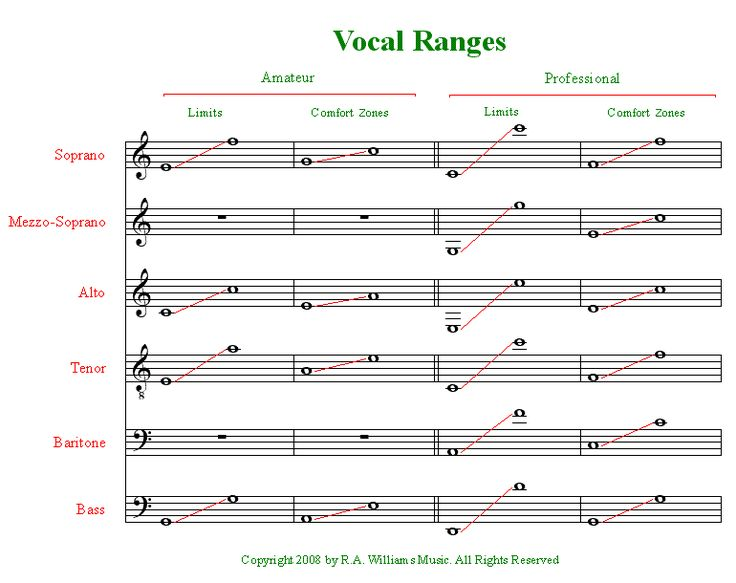 Image Result For Music Theory Voice Ranges