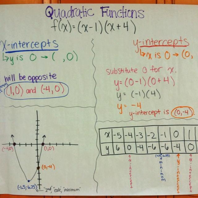 Quadratic Functions Poster Education Algebra Math