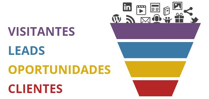 Assessoria de imprensa e inbound marketing