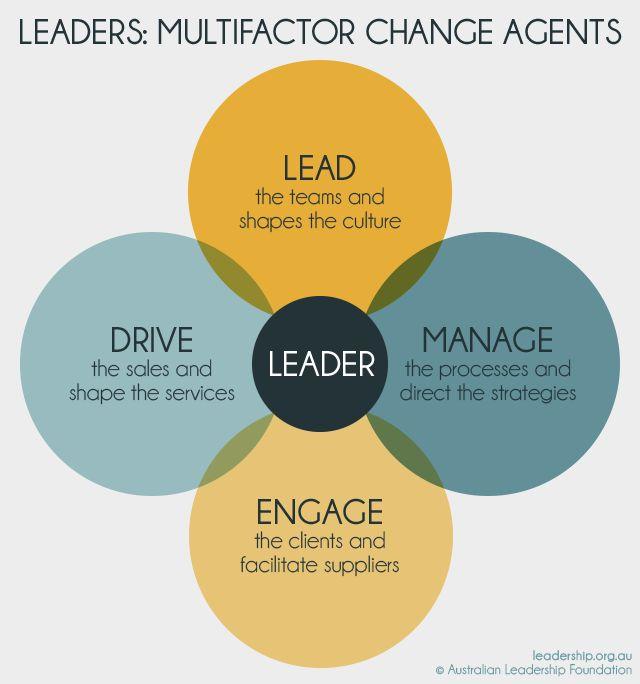 Modelos de liderazgo y Herramientas - Fundación de Liderazgo de Australia
