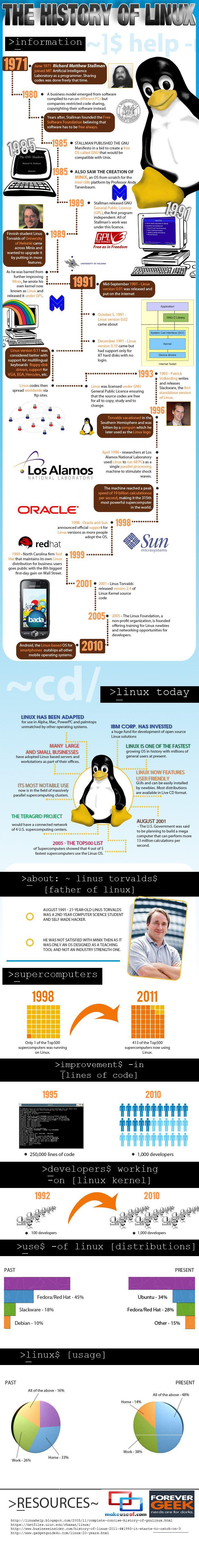 Hola: Una infografía sobre la historia de Linux. Un saludo