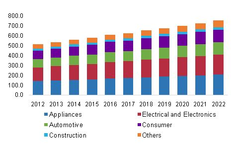 Acrylonitrile Butadiene Styrene Market To Gain From Increasing Use of The Product In Various Automotive Applications Including…