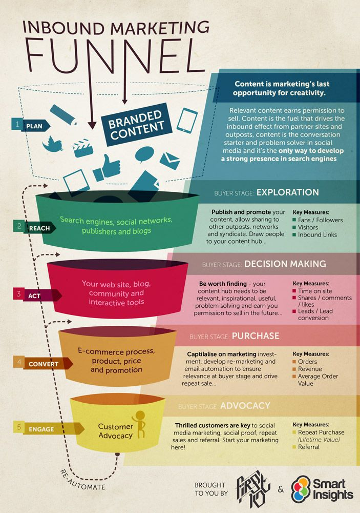 Plan, reach, act, convert & engage. The inbound marketing funnel #infographic #dailyimage