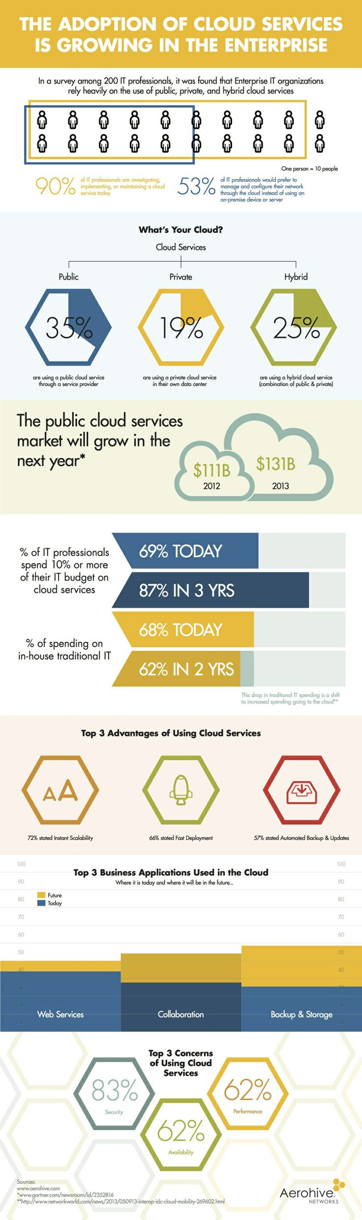 The adoption of cloud services is growing in the enterprise #infographic