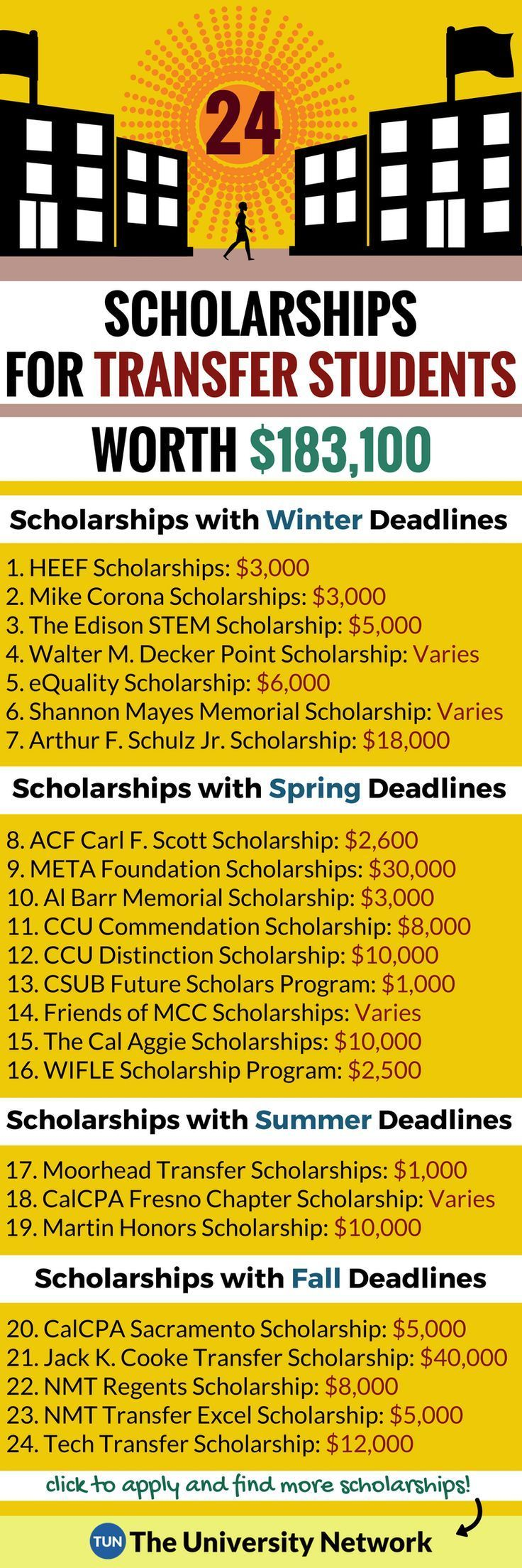 Here is a selection of #Scholarships For #Transfer #Students that are listed on TUN.