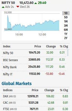 Today's Market Action  #indianstockmarket #sharemarket #nifity #sensex #market #BSE #NSE