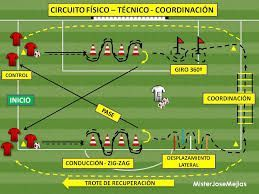 Resultado de imagen de ejercicios de futbol coordinacion #futbolentrenamiento