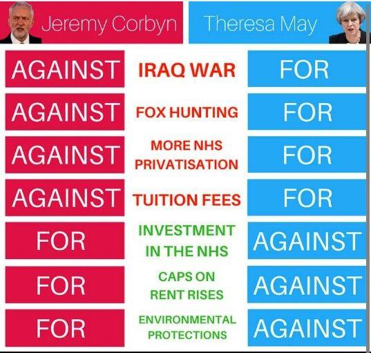 Theresa May vs Jeremy Corbyn policies meme