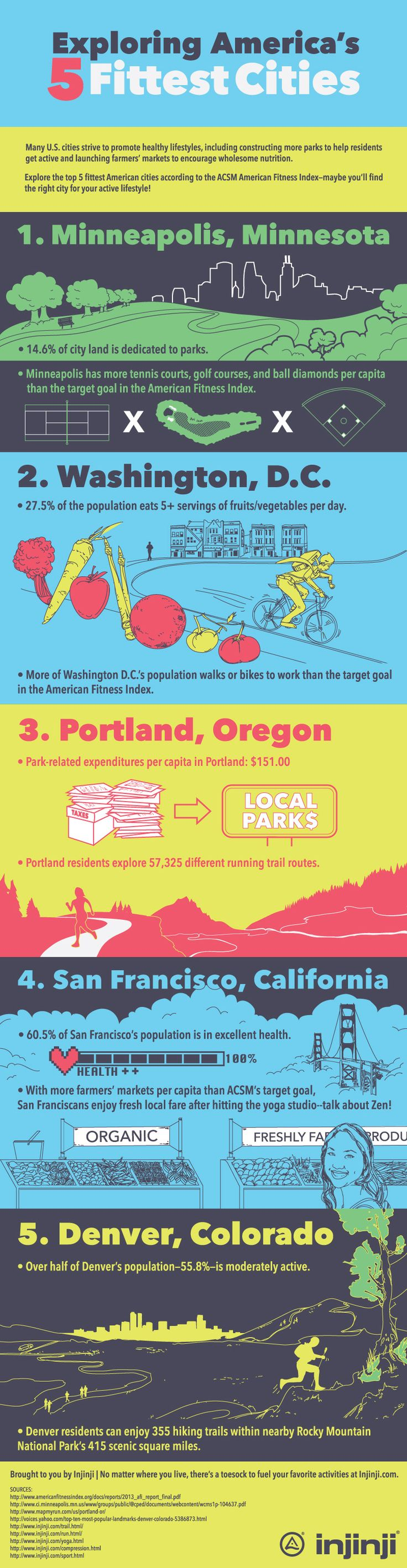 Explore the top 5 fittest American cities according to ACSM American Fitness Index-maybe you'll find the right city for your active lifestyle!