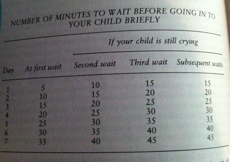 Ferber Sleep Chart for Sleep Solutions  Aka Cry It Out or CIO  By Dr Richard Ferber 1 of 2 Solve your child's sleep solutions
