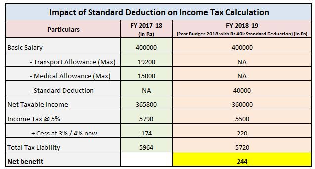 Rs 40 000 Standard Deduction From Fy 2018 19 Standard Deduction