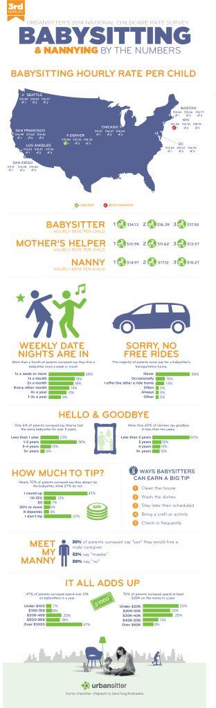 17 Best ideas about Babysitting Agency on Pinterest | Nanny ...