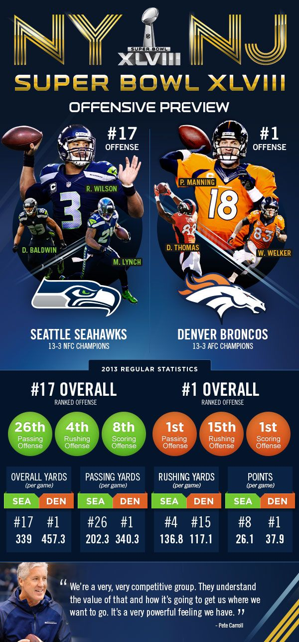 Infographic: #SB48 Offensive Preview