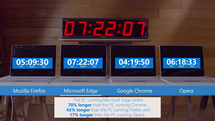 Microsoft Edge Defeats Chrome in Battery Test Running Windows 10 Creators Update: After previously beating its browser rivals in tests,…