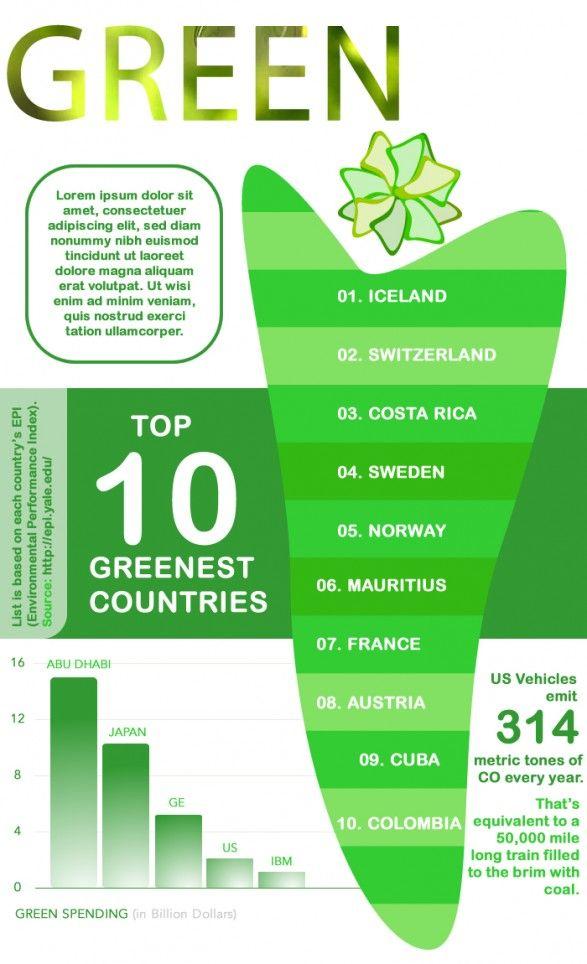 Top 10 Greenest Countries: Iceland, Switzerland, Costa Rica, Sweden, Norway, Mauritius, France, Austria, Cuba, Columbia. via Yale University