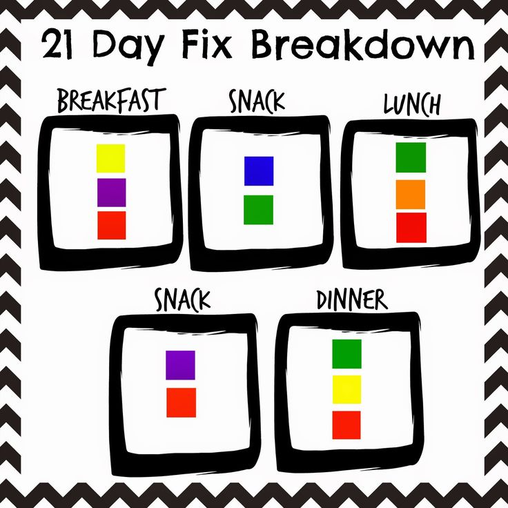It's My Evolution: 21 Day Fix: Meal Plan Breakdown