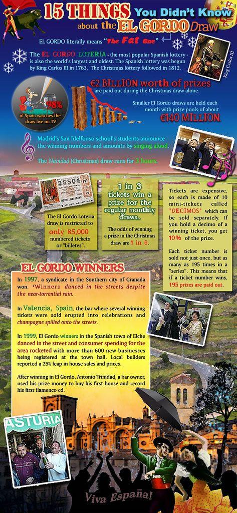 THE SPANISH 'EL GORDO' Lottery - Infographic