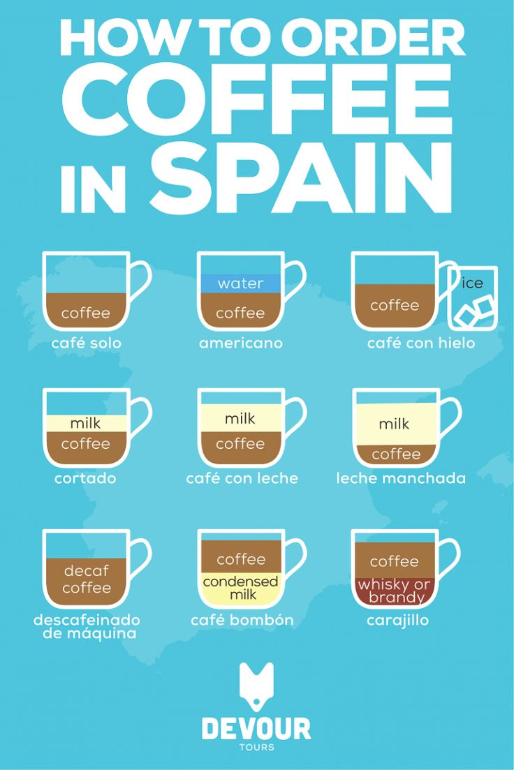 Make Ordering Coffee in Spain Easy With This Simple Guide On How To Get Your Caffeine Fix in Madrid and Beyond #travel