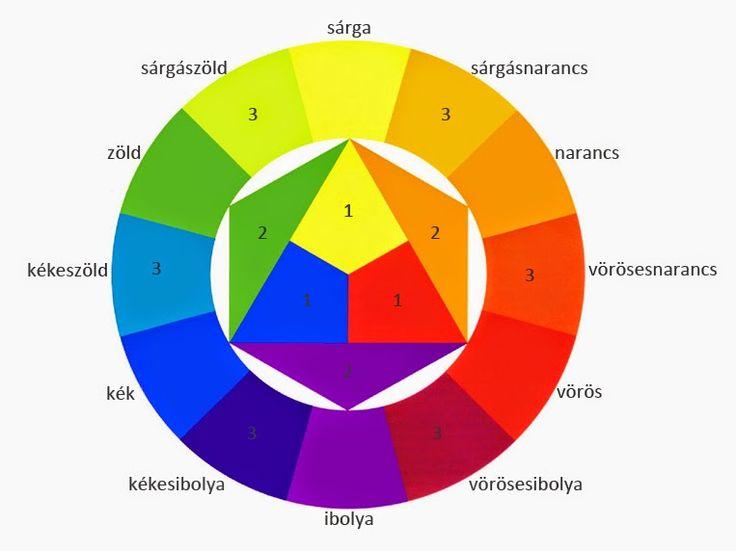 johannes itten színköre rajzolva - Google keresés