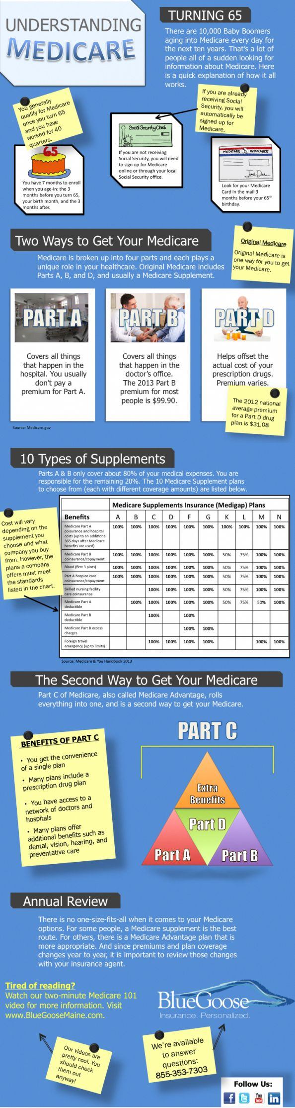 Medicare Enrollment Guide Infographic eTeleQuote